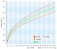 Babycenter Growth Chart Girl Baby Girl Growth Chart Calculator Baby Boy Percentile Chart
