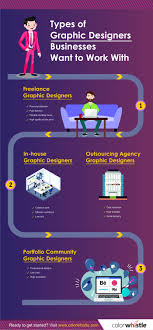 Freelance Graphic Designer Jobs In Coimbatore Best 4 Graphic Designers Businesses Want To Work With