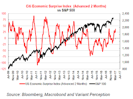 Citi Economic Surprise Index Chart Economic Surprise Indices To Fall Due To Rising Oil And