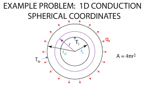 part 4 example spherical conduction
