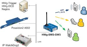 hwg sms gw gsm gateway for sending sms alarms from other products benefits