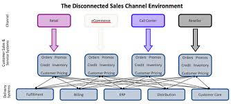 Delivering A Simpler Richer Cross Channel Customer Experience