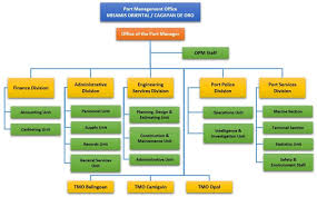 Philippine Ports Authority Organizational Chart Functions By Organizational Unit Ppa Pmo Misamis Oriental