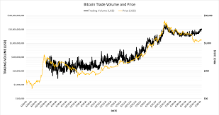 Bitcoin Trading Volume Tops 11 Billion For First Time In