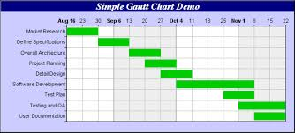 Types Of Gantt Chart Pin On Are_programming Planning Practice