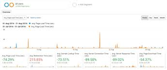 Load time, static site generators & SEO: How we lowered our own ...