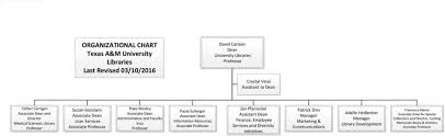 Organizational Chart Texas A M University Libraries Last