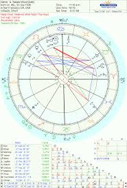 Natalie Wood Saturn Returns The Oxford Astrologer