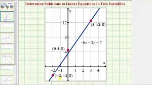 ex determine if an ordered pair is a solution to a linear equation