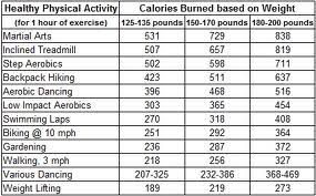 Burn Up Calories To Burn Down Weight 1fatgirlshrinking
