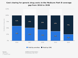 Medicare Low Income Subsidy Chart 2020 Generic Drugs In Medicare Part D Cost Sharing 2016 2020