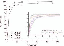 Dissolution Profiles Of Ibuprofen 600 Mg Products Apparatus