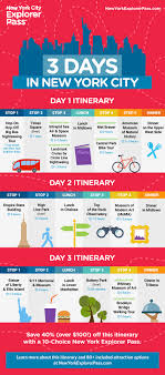 New York Itinerary 3 Days In New York City For First Time Visitors