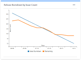Release Burn Up Chart In Jira Great Gadgets For Jira Cloud Atlassian Marketplace