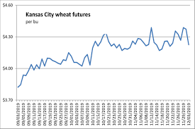Aluminum Futures Chart Corn Advances Wheat And Soybeans Turn Lower Mostly On