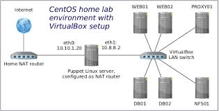 set up centos 6 linux server as a router using iptables lisenet home network diagram with switch and router at Home Server Setup Diagram