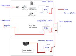 fios wiring diagram fios image wiring diagram verizon fios wiring diagram wirdig on fios wiring diagram