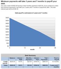 How To Payoff Credit Card Debt Calculator Debt Pay Off Calculator Under Fontanacountryinn Com