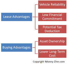 Lease Vs Buying Car Leasing Versus Buying A Car
