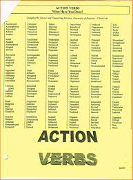 List Of Action Verbs Experience Resumes