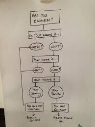 Thepoke Helpful Hip Hop Flow Chart Eminem Mmmm Dowling