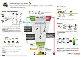 Lead Nurturing Lead Nurturing Strategy In Plain English Infographic