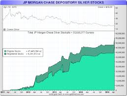 jp morgan stock chart wall streets secret silver stash gold silver central