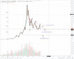 Bitcoin Chart Analysis Bitcoin Btc Technical Analysis Bitcoin Soaking Gravity