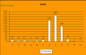 Climate Weather Chart Rainfall Temperature Graphic Statistical