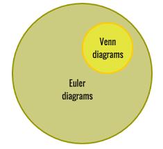 venn diagram drawer venn diagram types templates