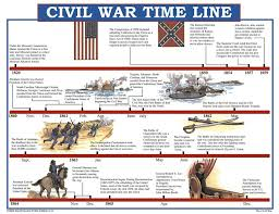 The Civil War Poster Set | MC-P091