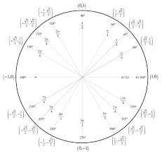 Veritable Unit Circle Tan Values Chart Unit Circle Tan