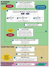 Construction Work Flow Chart Description Of Slide 29 Implementing The Rule Presentation