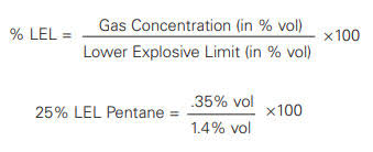 Lel Of Combustible Gases Lower Explosive Level