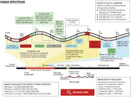 Wireless Spectrum Chart Holdings By Carrier Spectrum Allocation In India Journey So Far