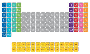 Periodic table trends – Science Spot