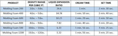 Foam Density Chart Industrial Foam Molding Rigid Molding Foam