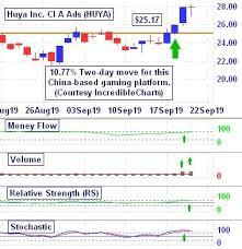 Huya Chart Huya Day Breakout Chart Courtesy Incredible