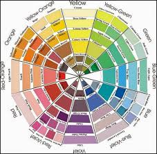 easy way to understand the concept of the color wheel