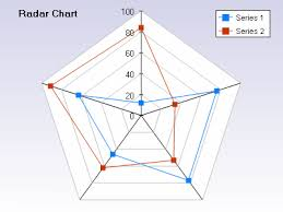 Spider Radar Chart For Ios Stack Overflow