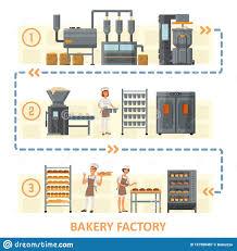 Bakery Factory Vector Flat Style Design Illustration Stock