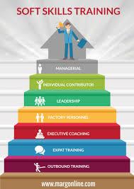 Soft Skills Training In Bangalore Infographic E Learning