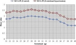 Mca Doppler Normal Values Chart Effects Of Gestational Hypertension In The Pulsatility Index