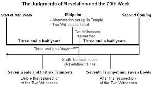 Chart Of Seven Seals Trumpets And Bowls Chapter Four