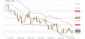 Eur Usd Aud Usd Weekly Forecast 9 Dec 19 Thegeekknows