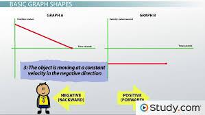 understanding graphs of motion giving qualitative descriptions lesson transcript study com