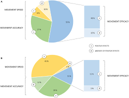 Mip Chart Pie Chart Of Movement Parameters Affected By Online Learning