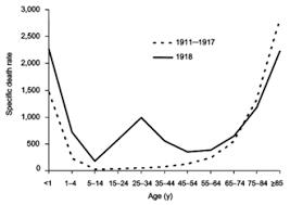 Flu Deaths By Year Chart Spanish Flu Wikipedia