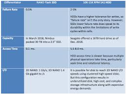 Flash Memory Capacity Chart Benefits Of Ssd Speed And Performance
