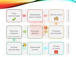 советов по оформлению презентаций в powerpoint как заказать презентацию в блок схема